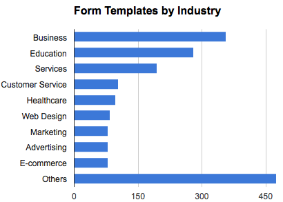 form templates by industry