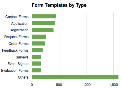 form templates by type