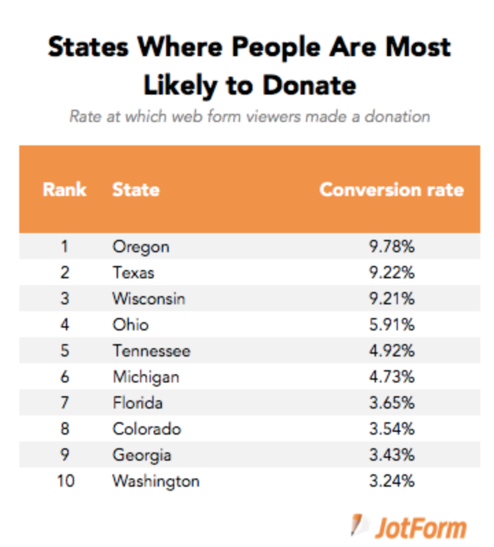 states likely to donate