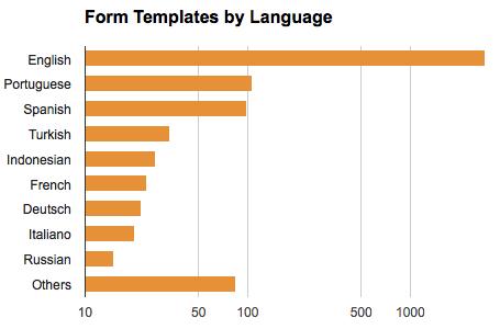 form templates languages