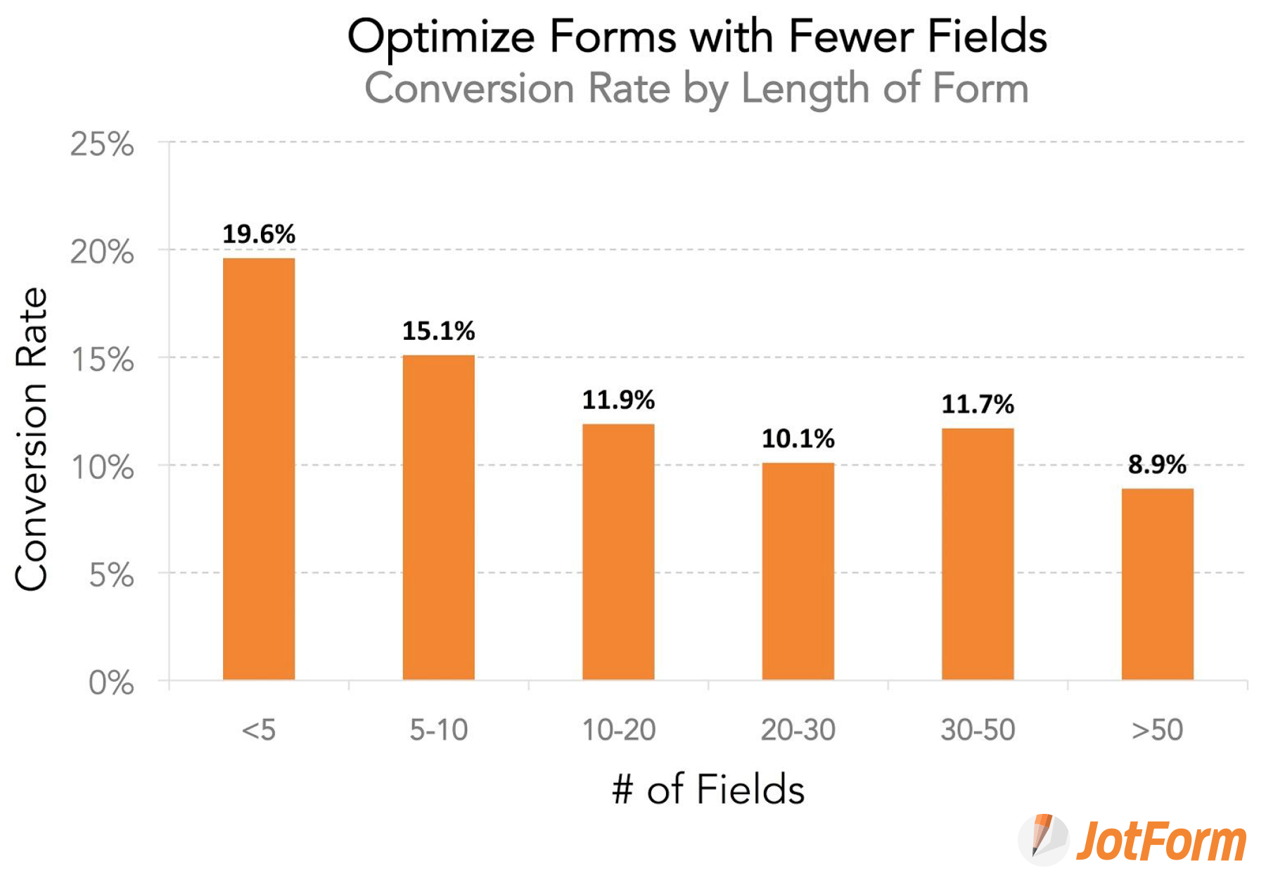 Form conversion rate by length