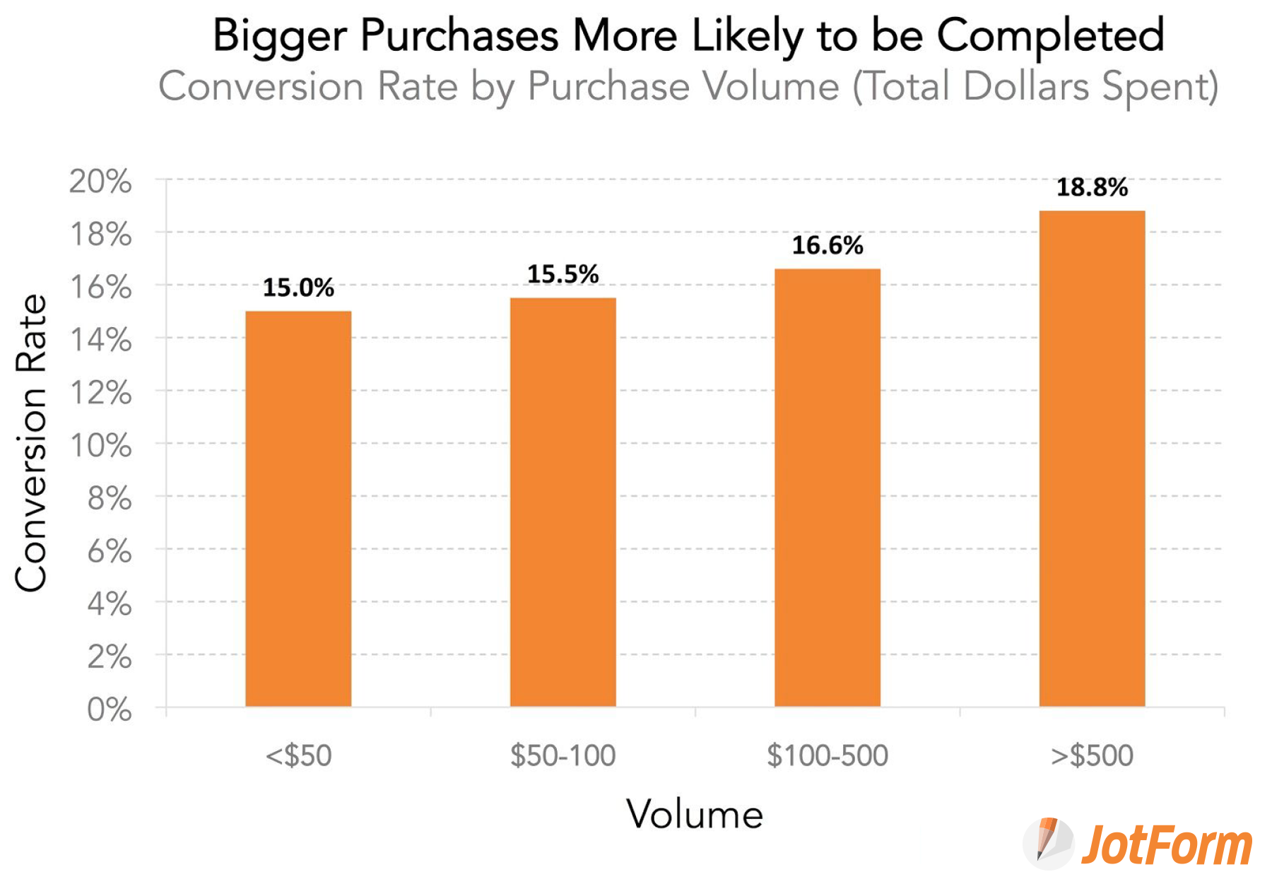Form conversion rate by purchase volume