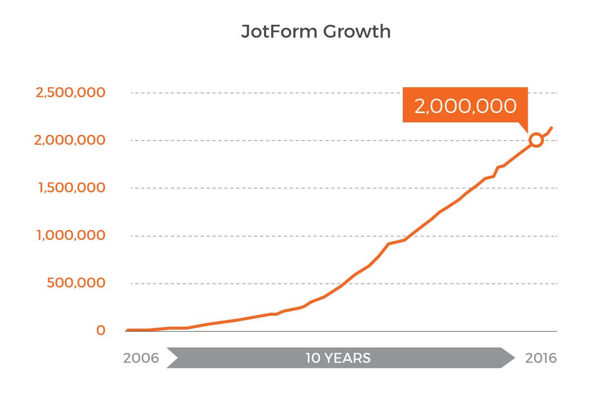 JotForm First Ten Year